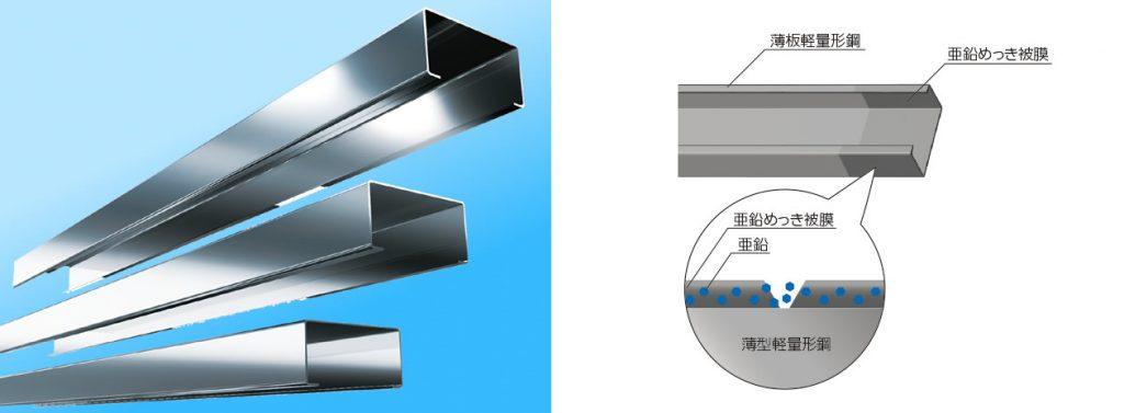 2×4スチールハウスで使用の亜鉛めっき鋼板
